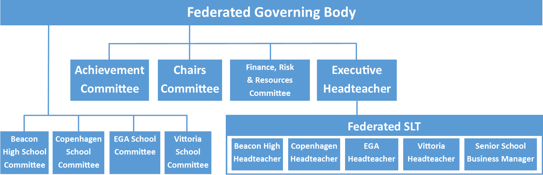 Governor Structure Blue